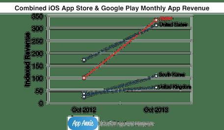 Japan tops in Apple, Google app store spending