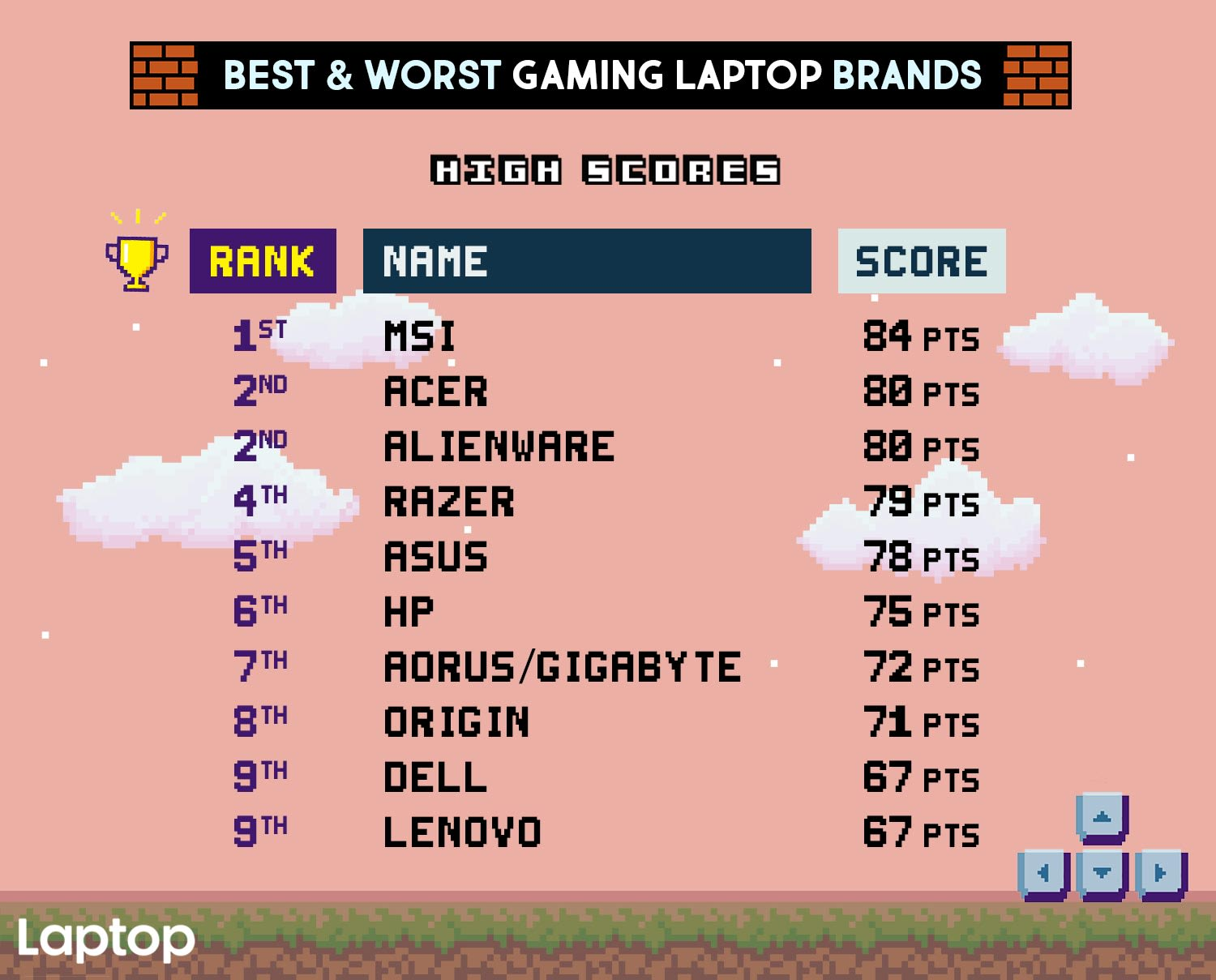 The best and worst gaming laptop brands of 2018 f7196c77b9