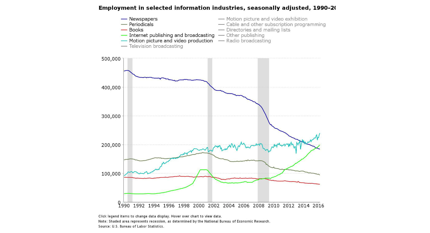 928ba4fcab56 New stats show how many newspaper jobs the internet has claimed
