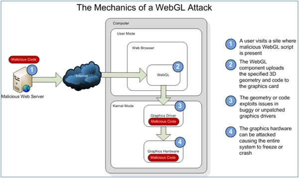 Microsoft decides to pass on WebGL over security concerns