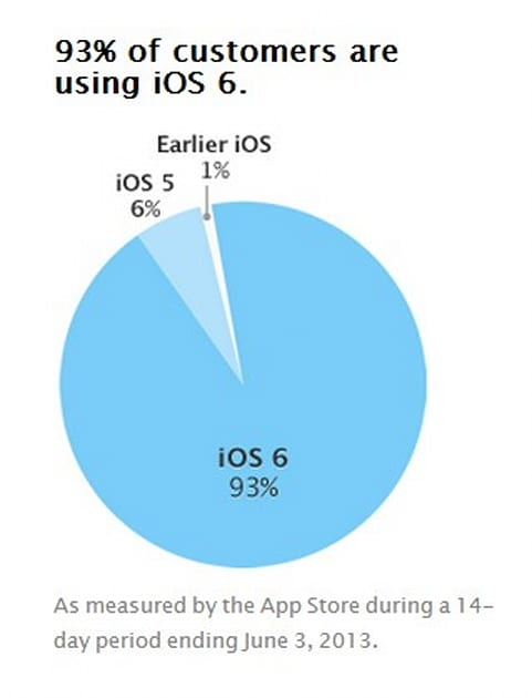 apple diagram app apple publicly charts ios fragmentation to prove it barely exists  apple publicly charts ios fragmentation
