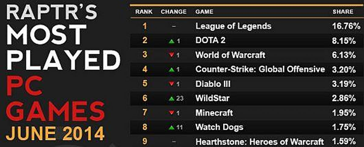 Raptr S Most Played Pc List Shows Strong Start For Wildstar Engadget