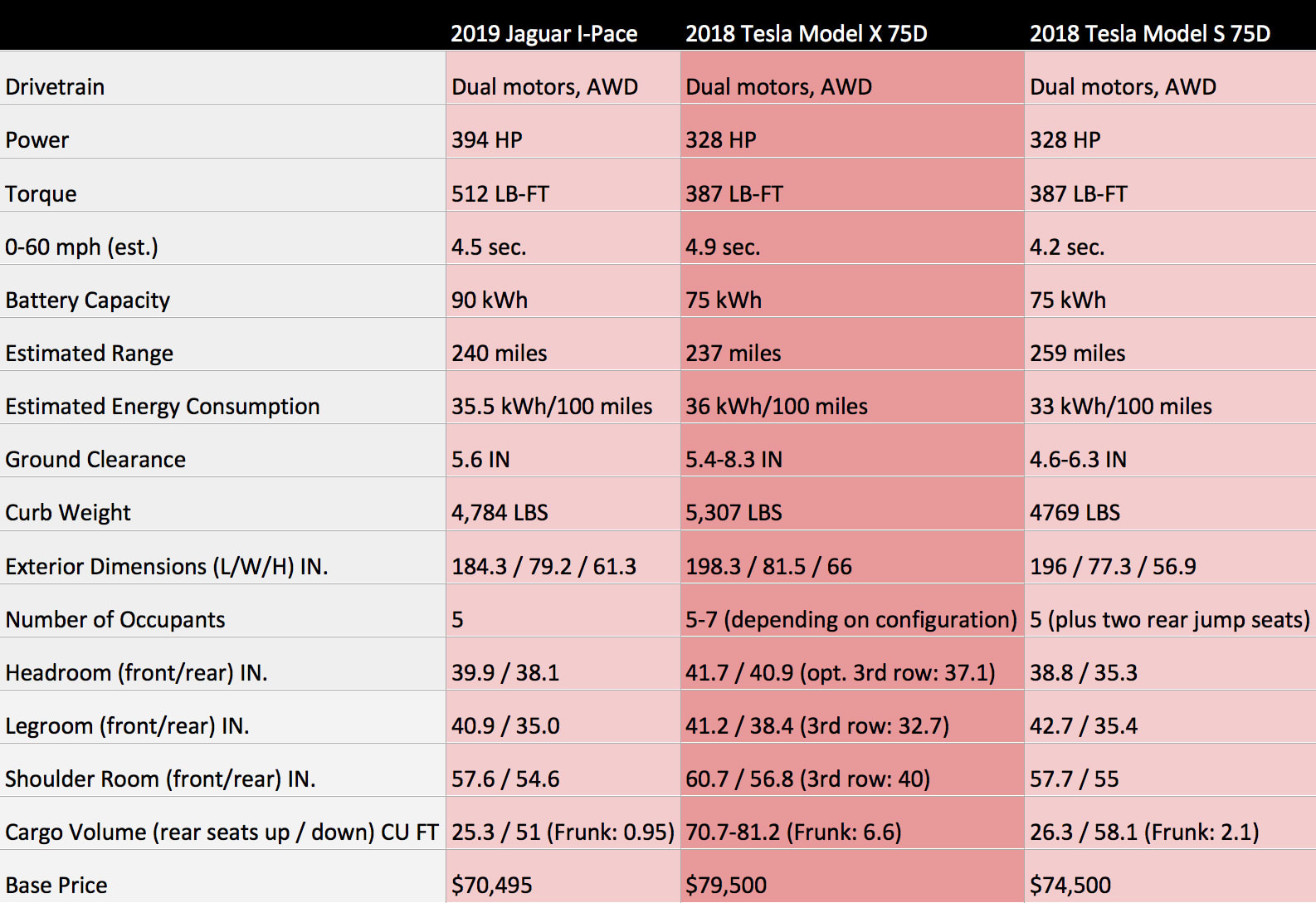 2019 Jaguar I-Pace compared with Tesla Model X and Model S