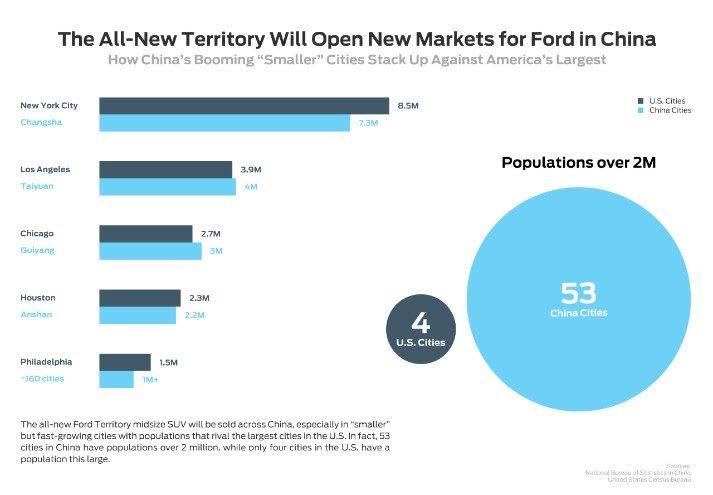 Ford China market