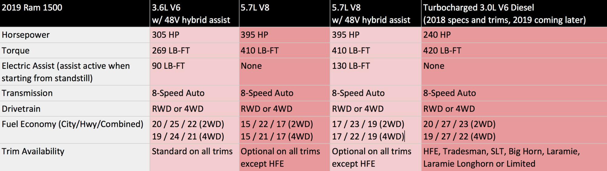 Comparison: 2018 Ford F-150 vs  2019 Ram 1500 vs  2019 Chevrolet
