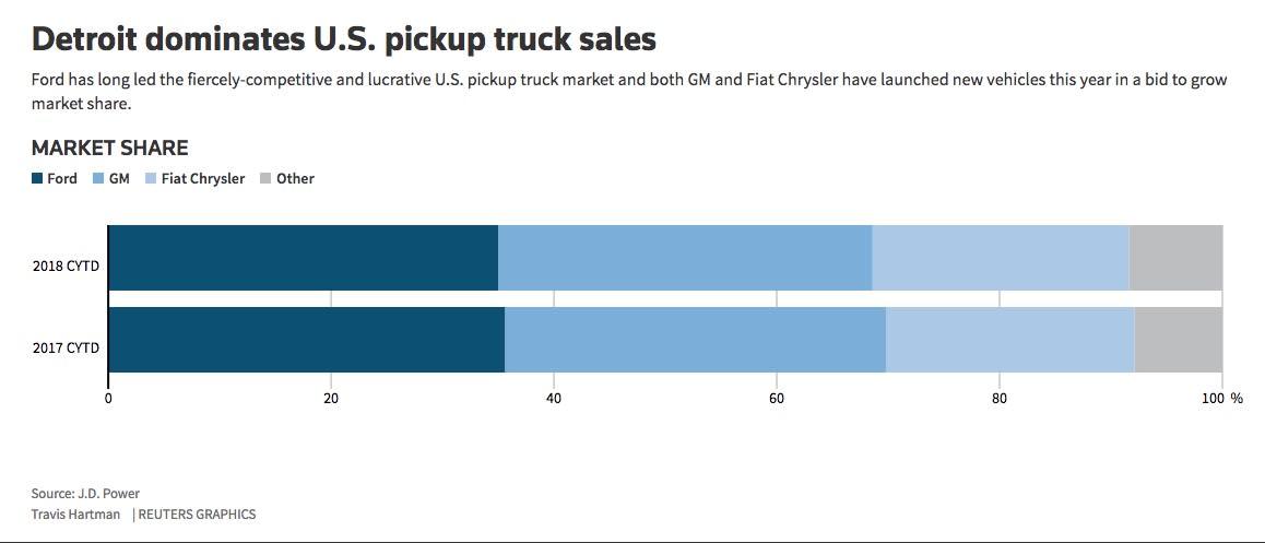 U.S. pickup sales