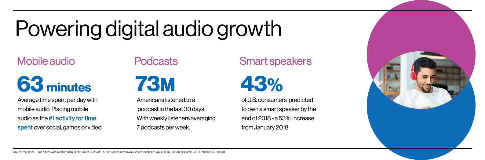 Powering digital audio growth