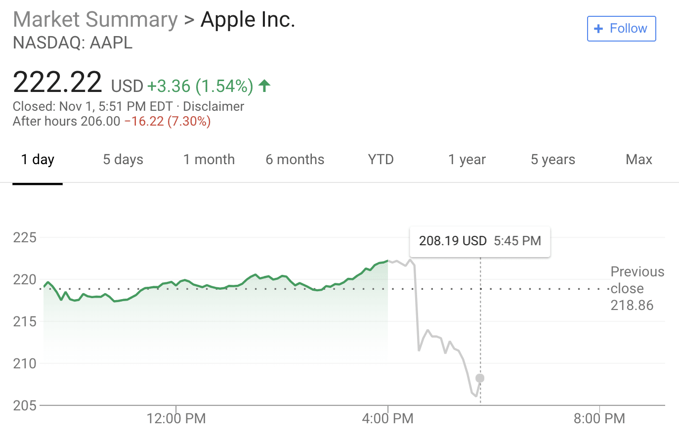 Apple stock price slides after Q4 2018 release