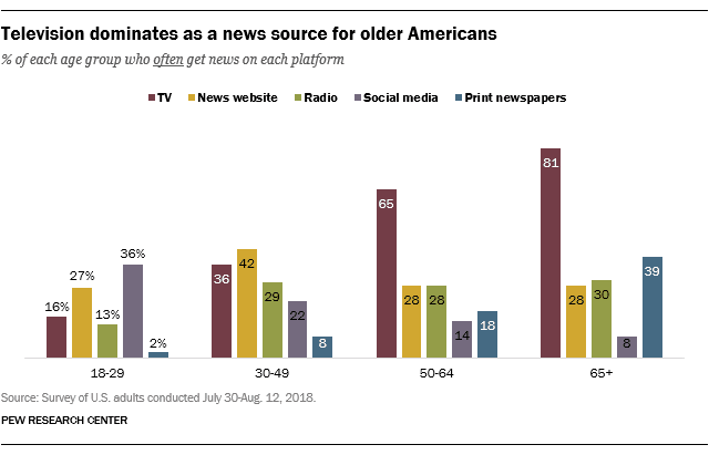 Pew Research Center Adult News Sources