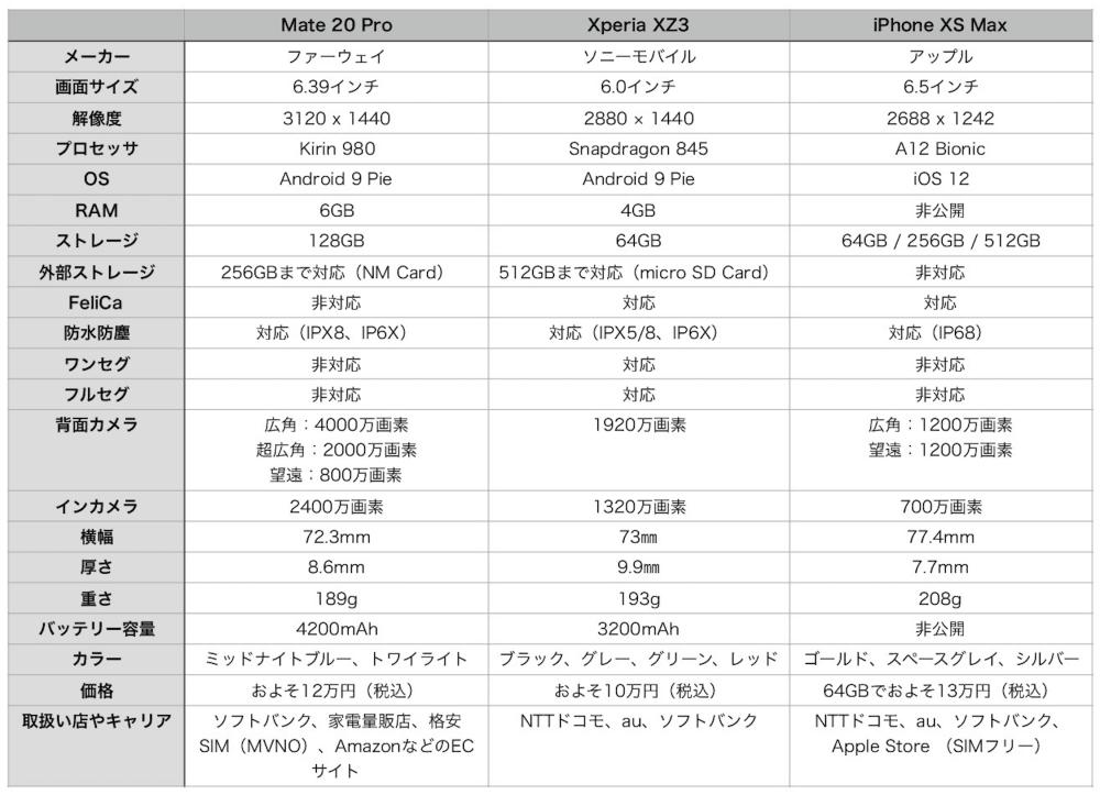 Mate 20 Pro XZ3 iPhone XS Max All Spec