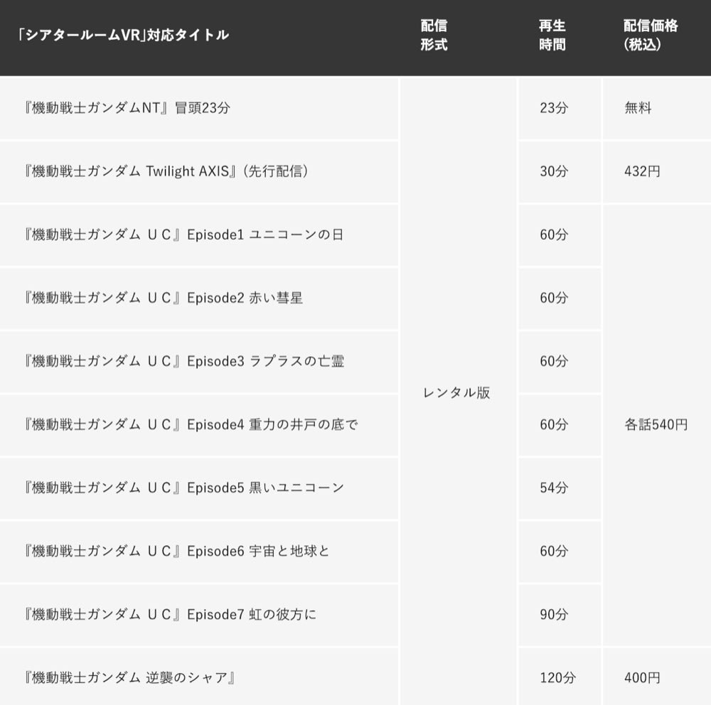 List of Theater Room VR Gundam contents