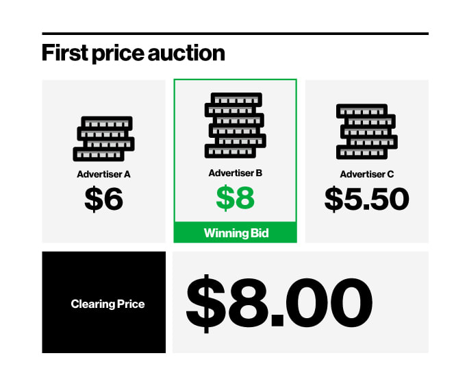 First Price Auction