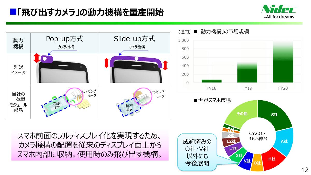 日本電産「飛び出すカメラ」