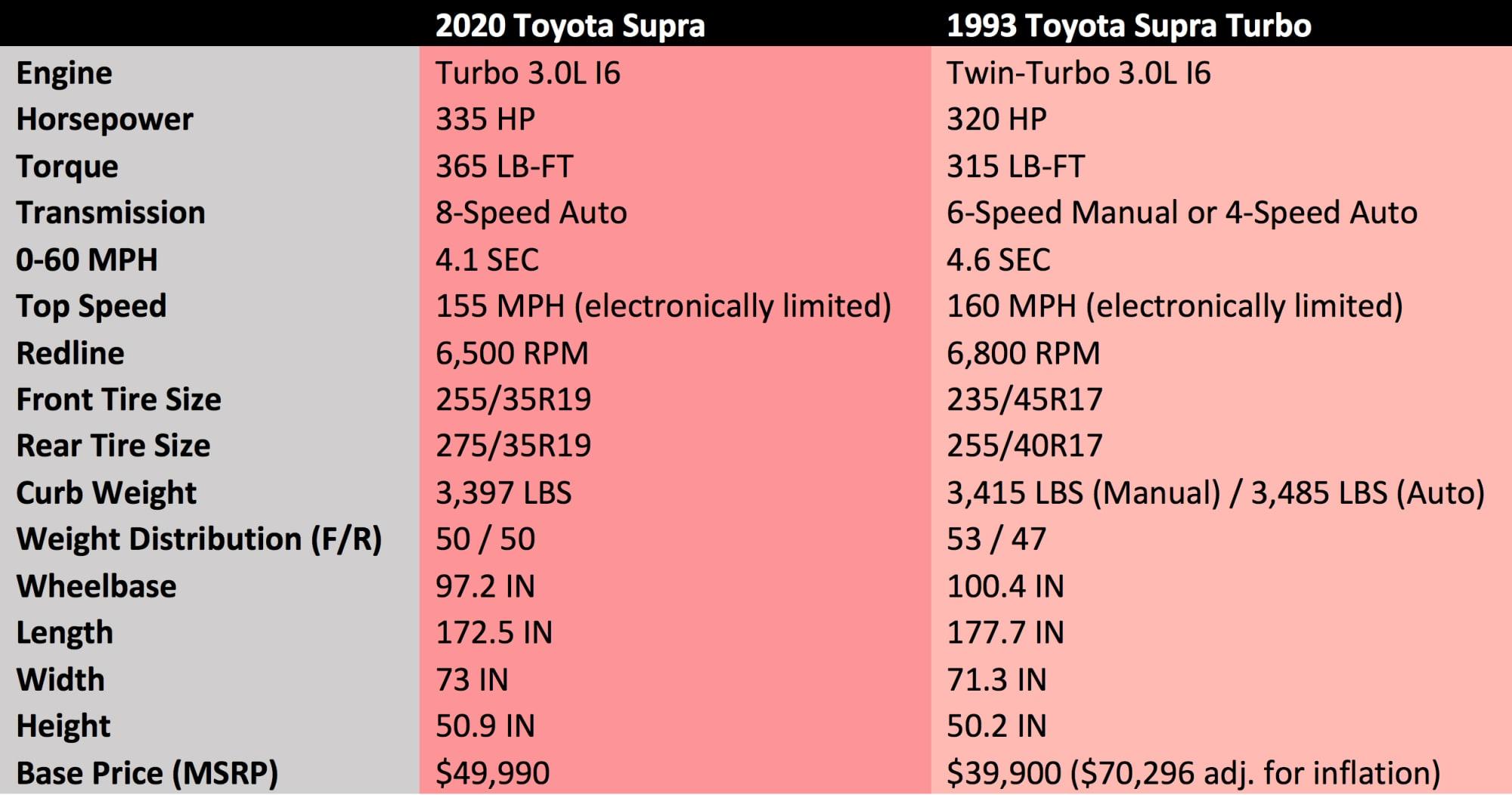 52e723e6d425 2020 Toyota Supra vs 1993 Toyota Supra  Specs compared - Autoblog