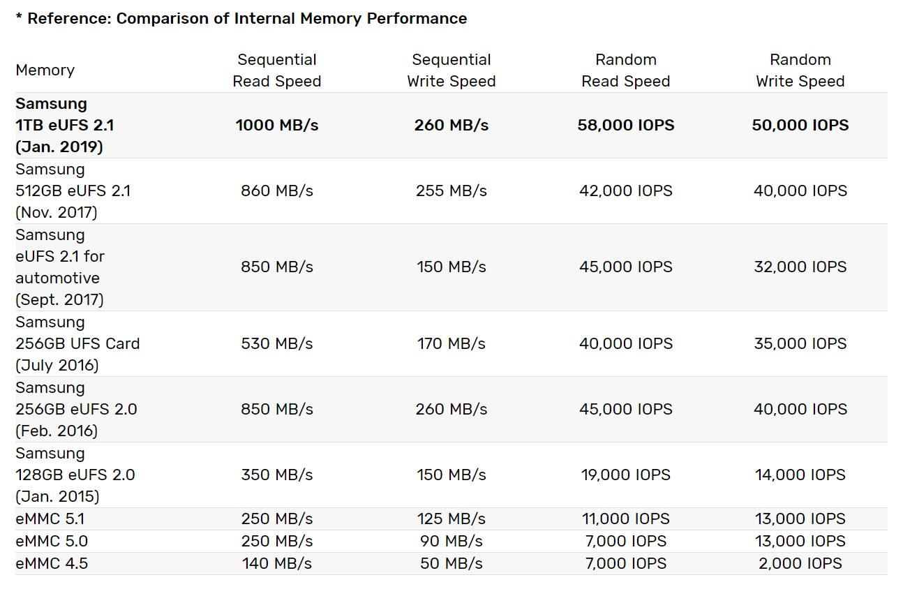 Samsung 1TB Smapho Storage Spec