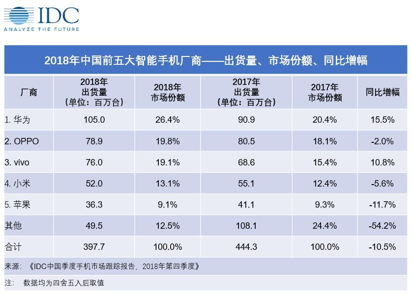 IDC china smartphone shipment 2018