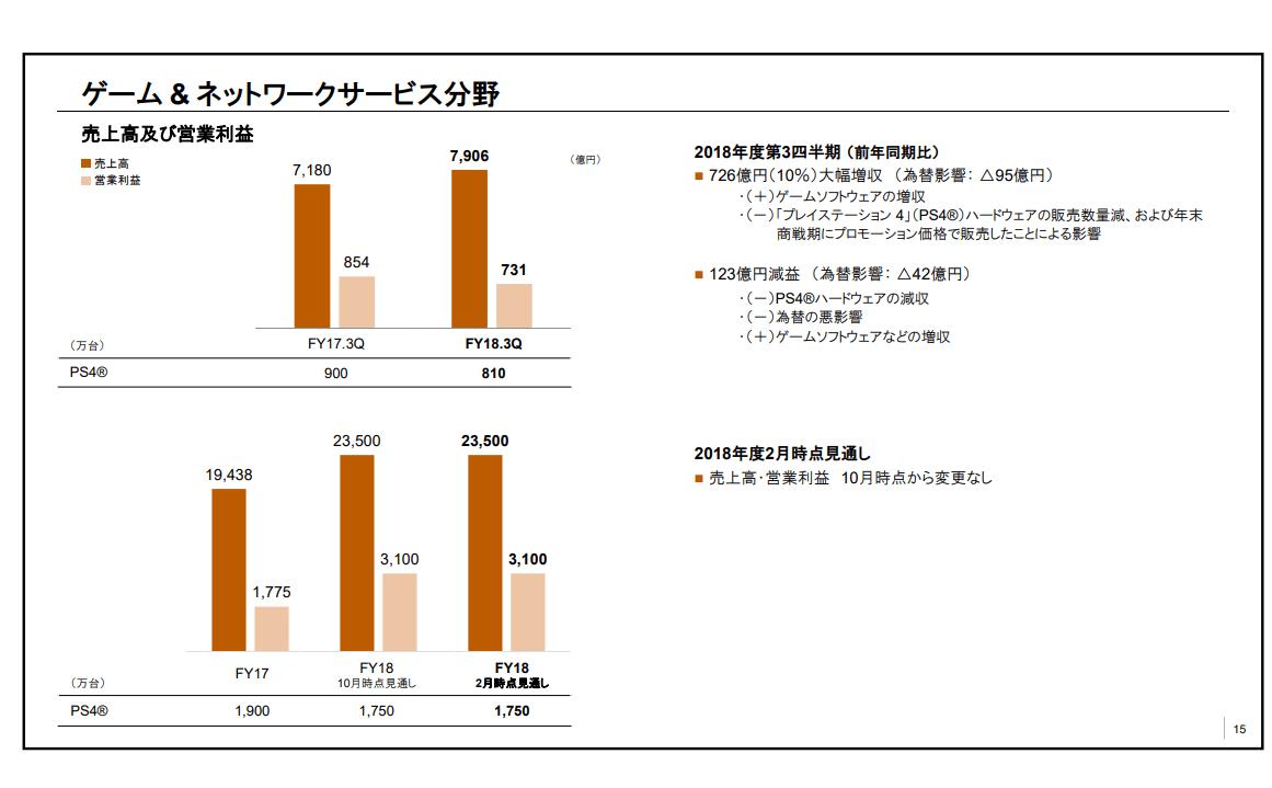 ps4 売り上げ ランキング