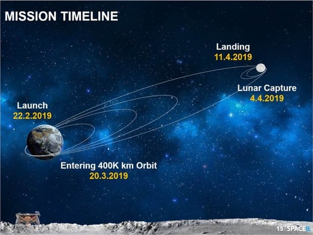 SpaceIL Beresheet timeline