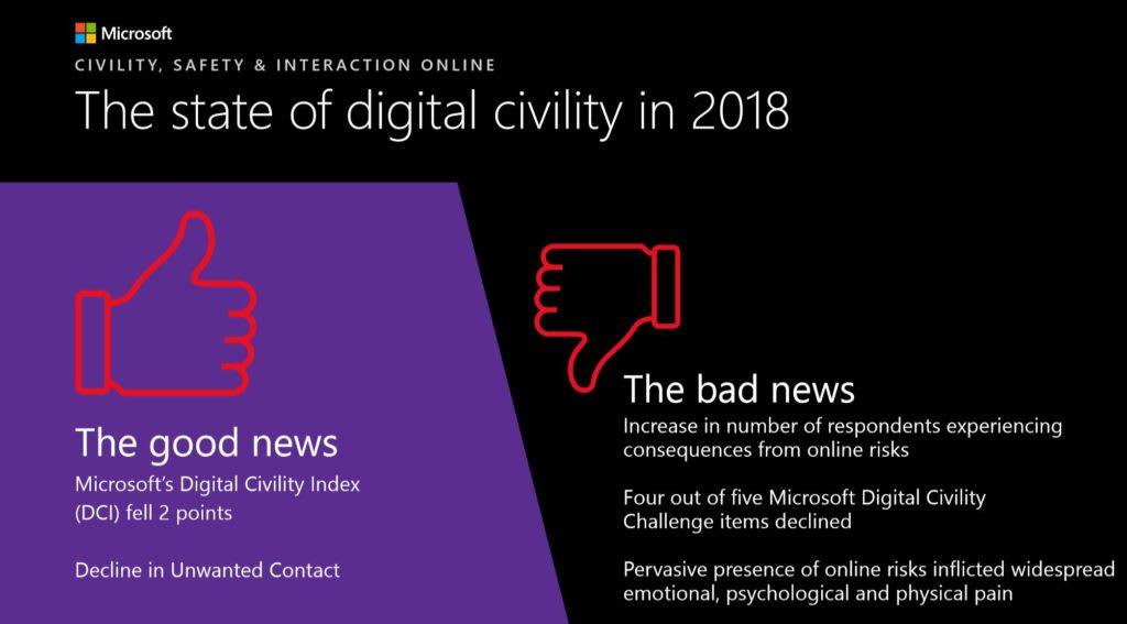 Microsoft digital civility index