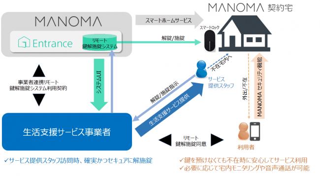 Sony MANOMA