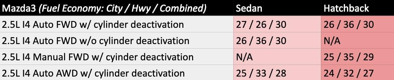 2019 Mazda3 Fuel Economy Chart