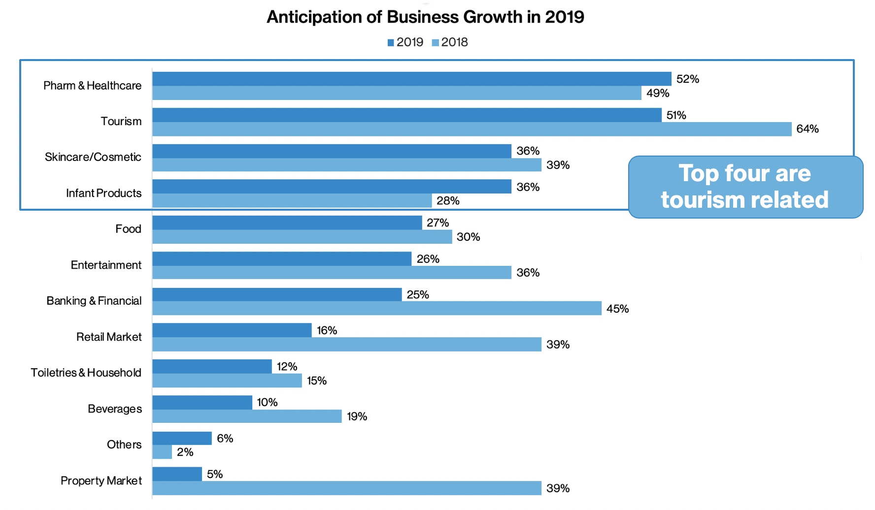 Anticipation of Business Growth in 2019