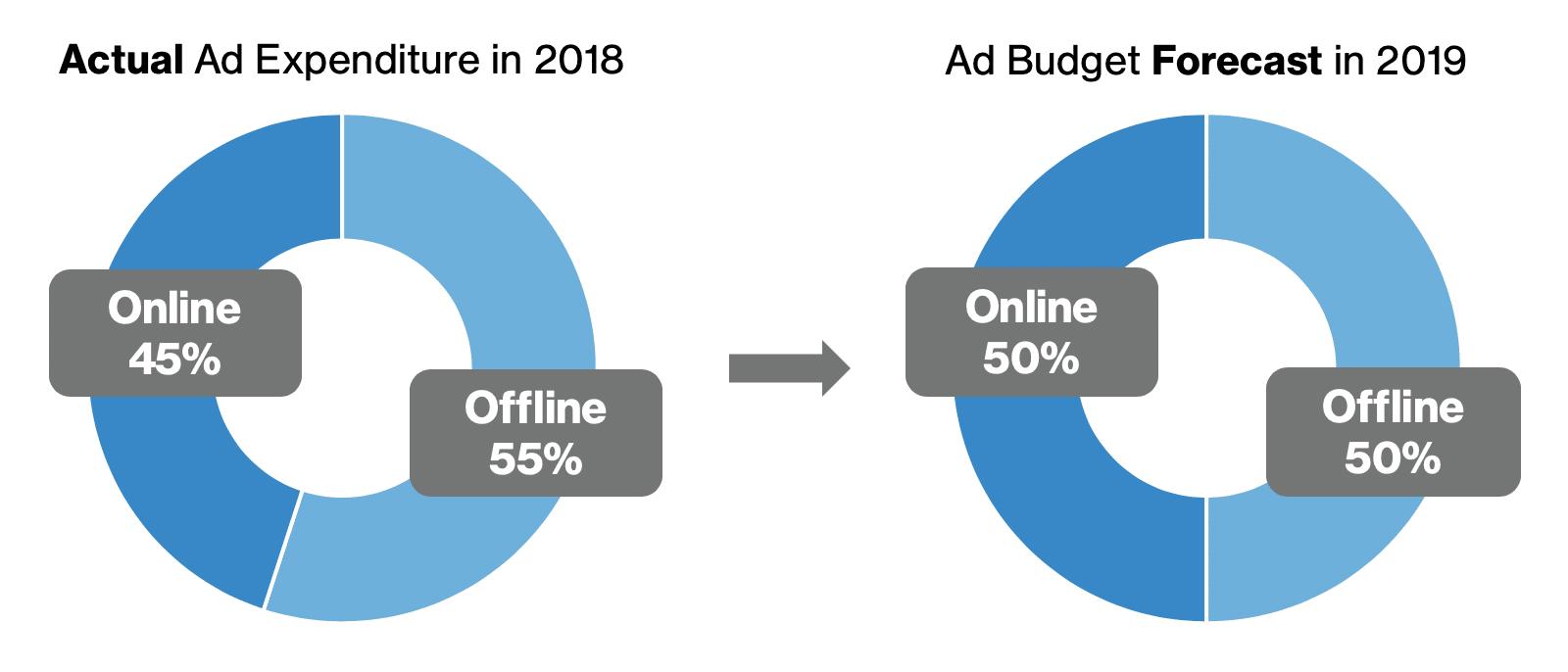 Ad Budget Forecast Comparison