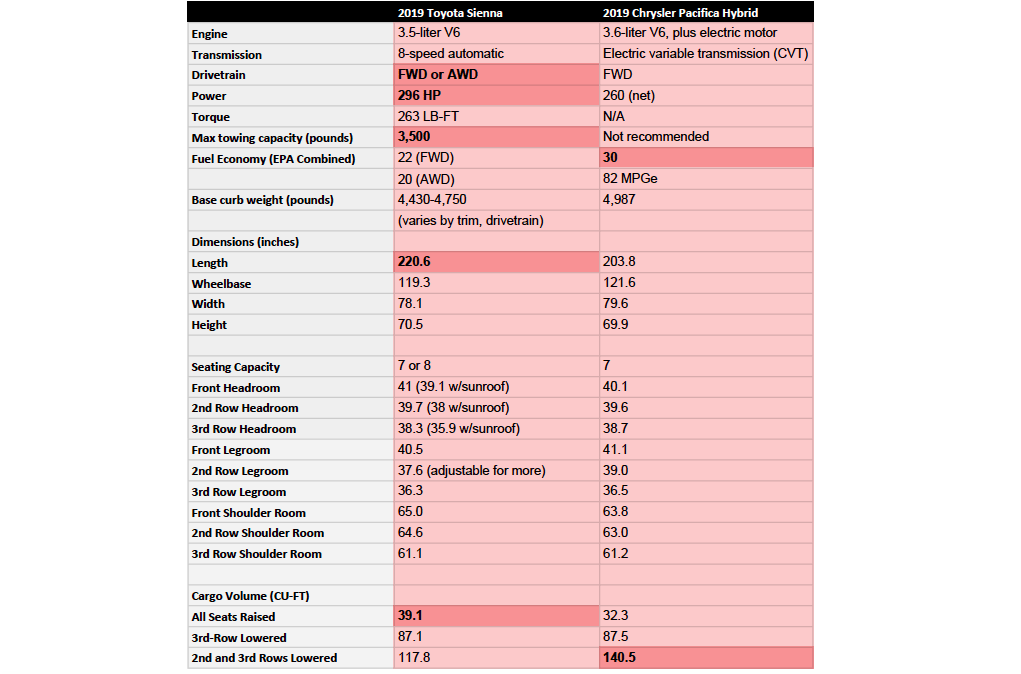Minivan comparison chart