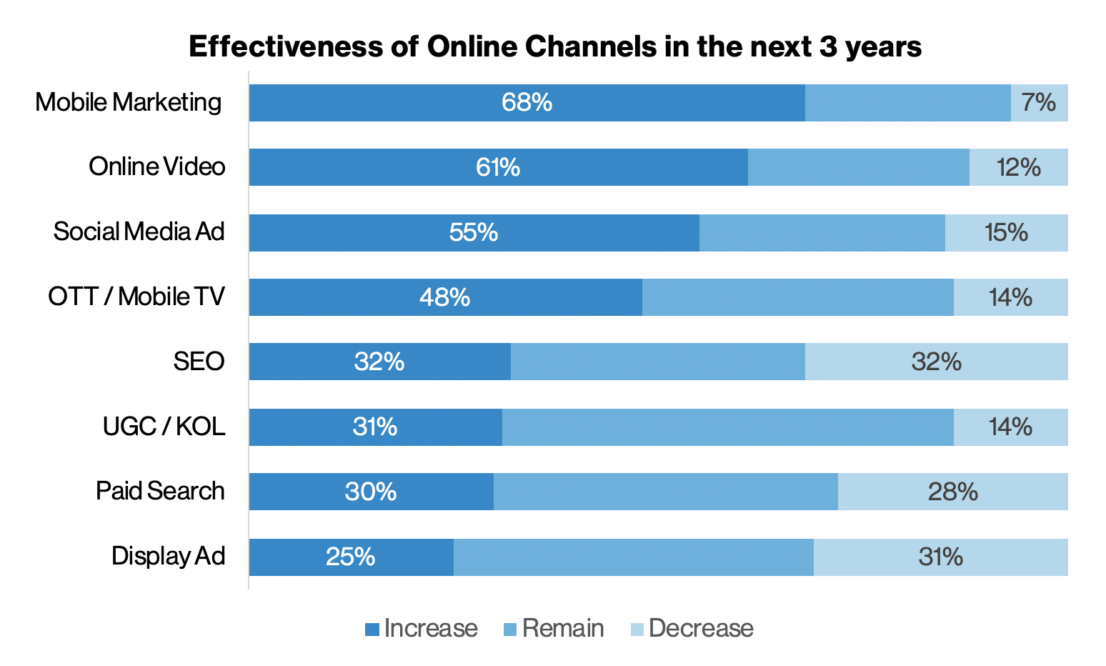 Effectiveness of Online Channels in the next 3 years