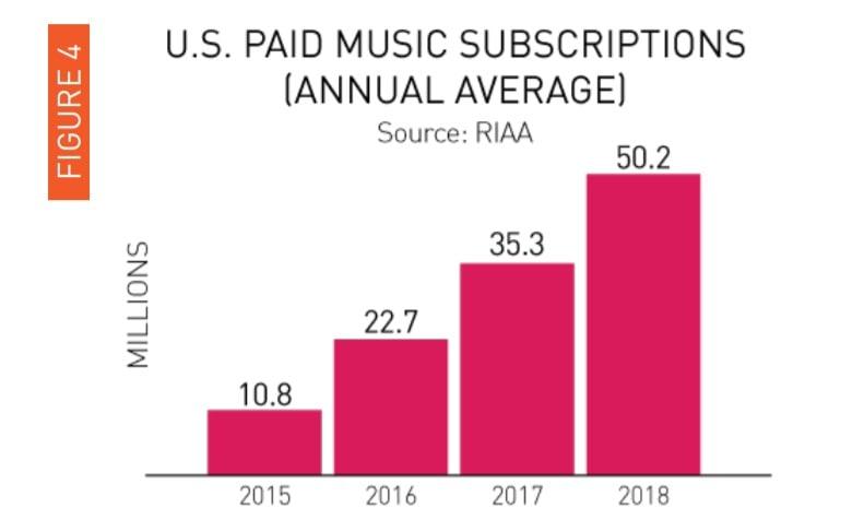 RIAA 2018