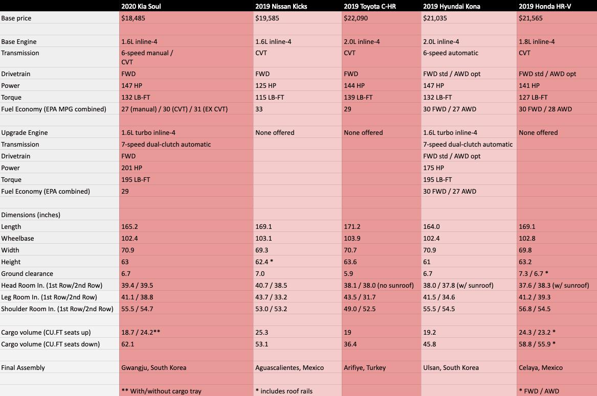 2020 kia soul subcompact crossover comparison chart