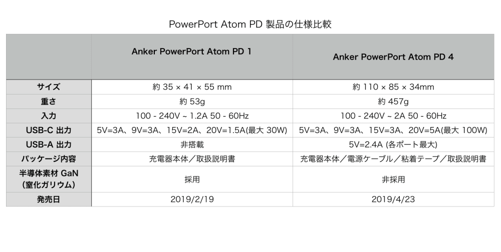 PowerPort Atom PD Spec