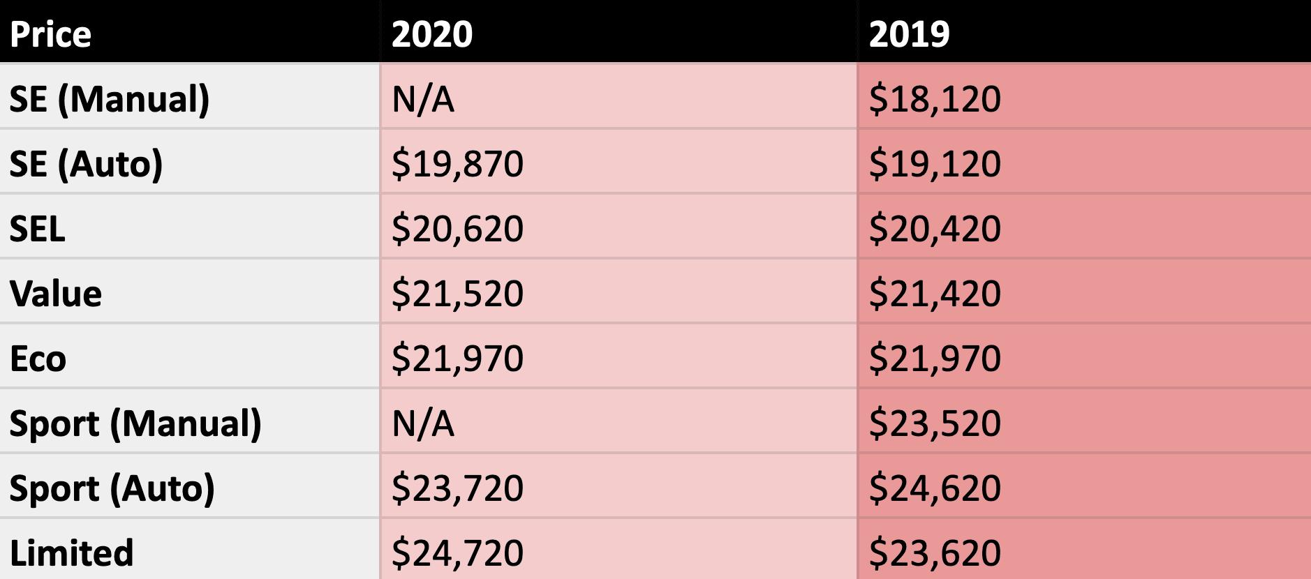 2020 Hyundai Elantra Pricing