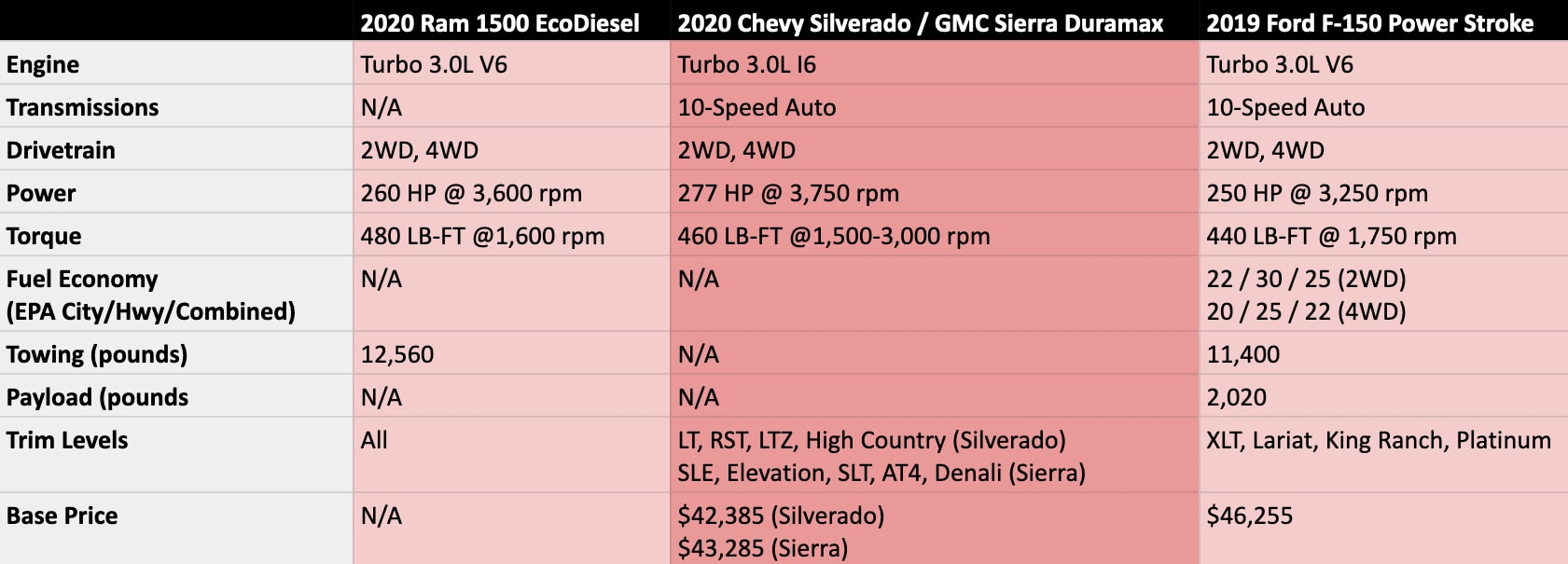 2020 Ram 1500, Chevy Silverado, 2019 Ford F-150 diesels compared