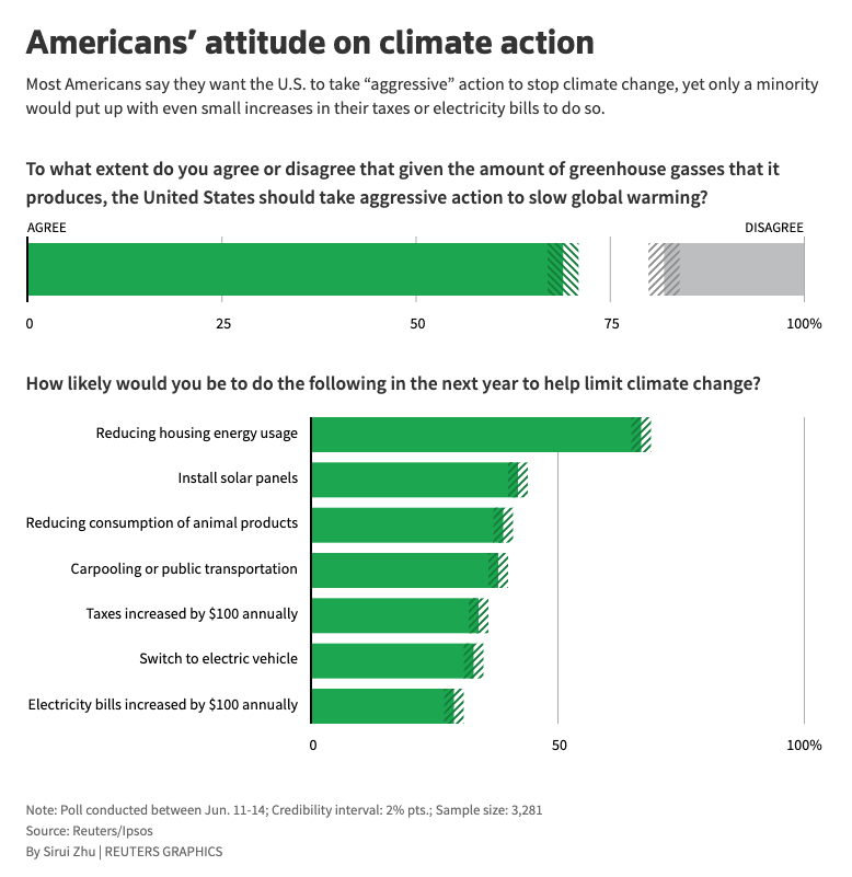 Most Americans demand 'aggressive' action on climate change | Autoblog