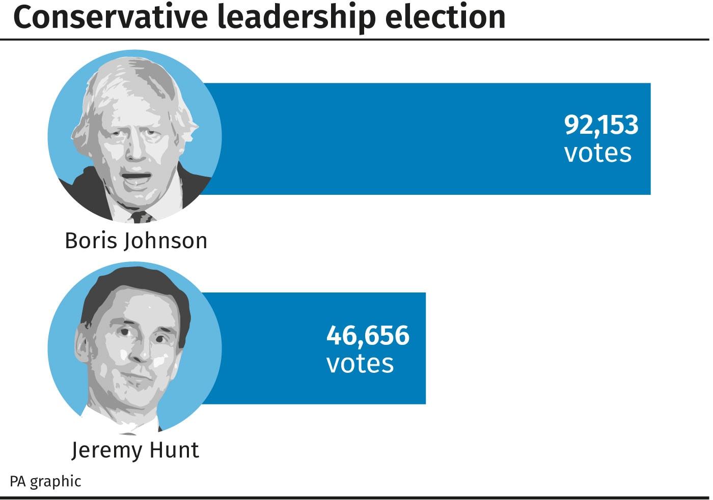 Boris Johnson v Hunt graphic