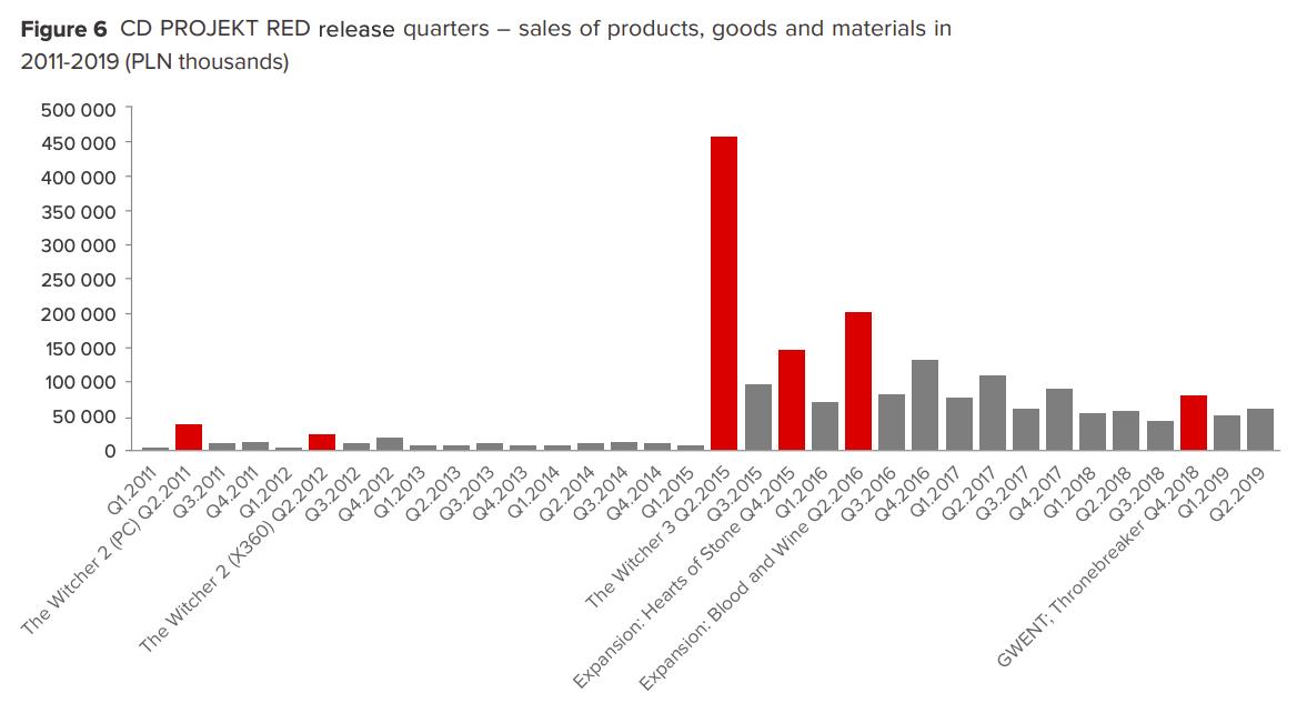 CD Projekt sales chart