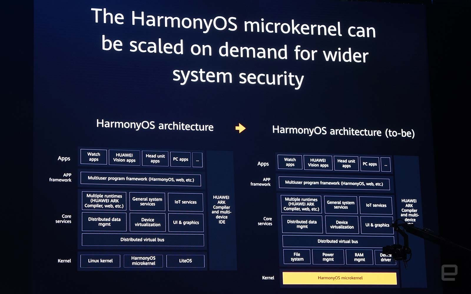 Huawei Harmony OS architecture