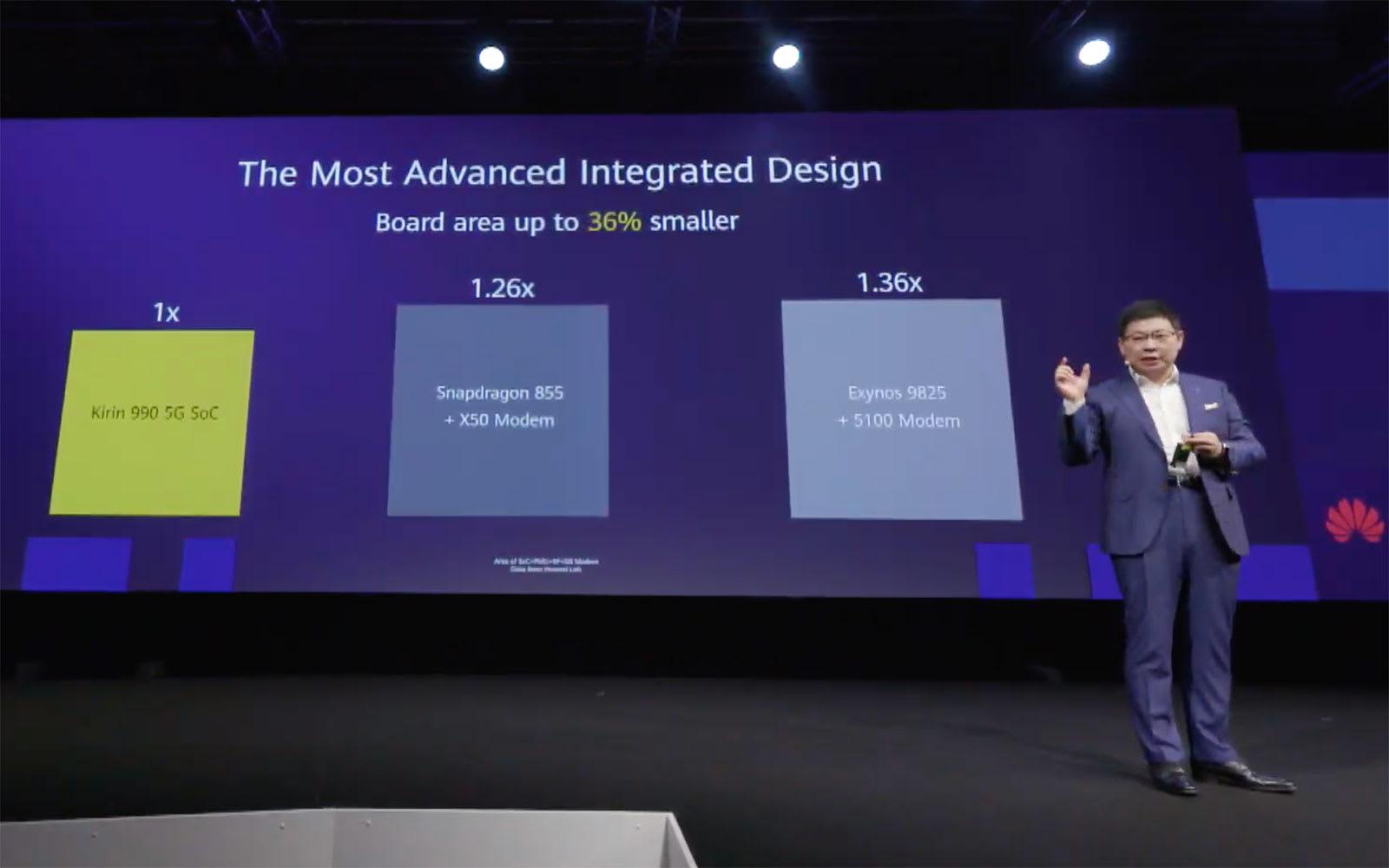 Huawei Kirin 990 5G size