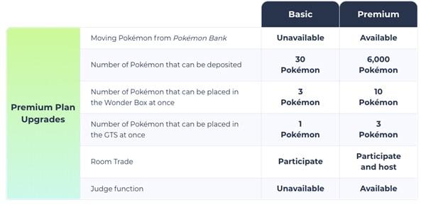 Nintendo Switch Pokémon Home Pricing