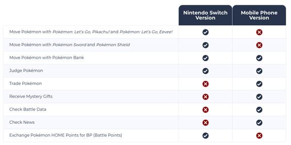 Nintendo Switch Pokémon Home features