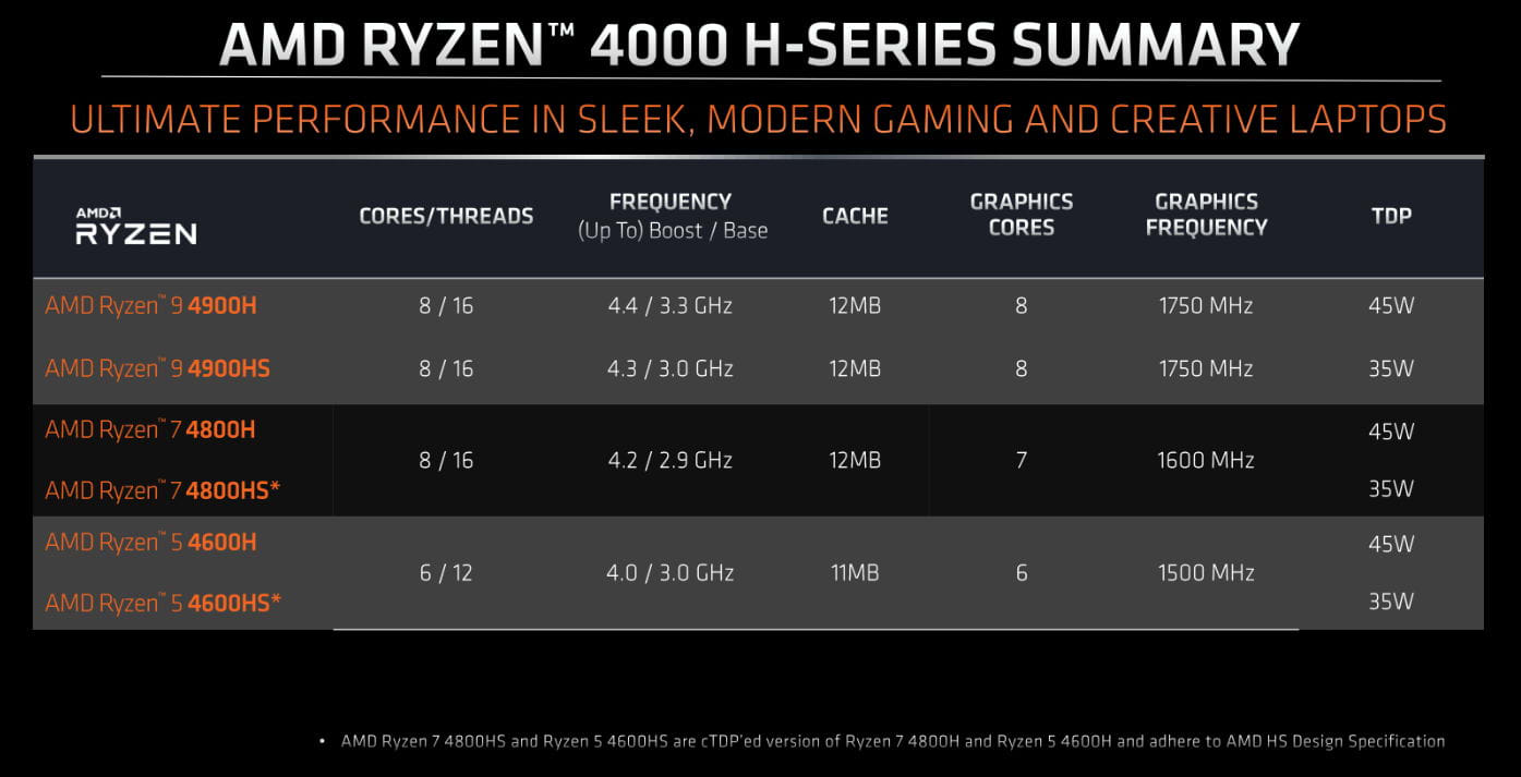 AMD 4000 H-Series processor summary