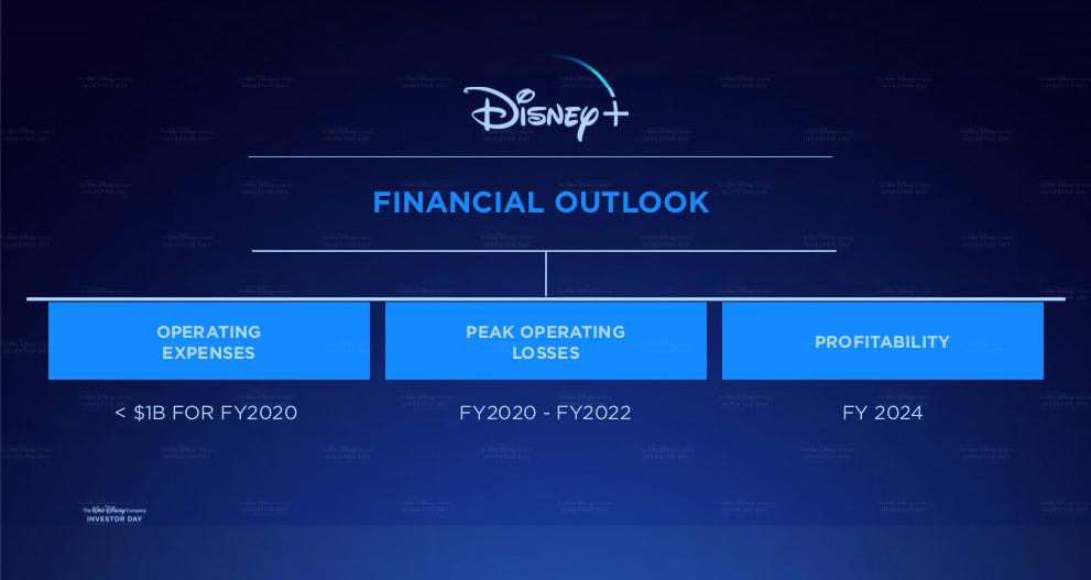 Disney Losses