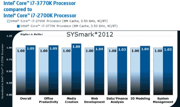 Intel puts Ivy Bridge on the map: first 22nm product, decent