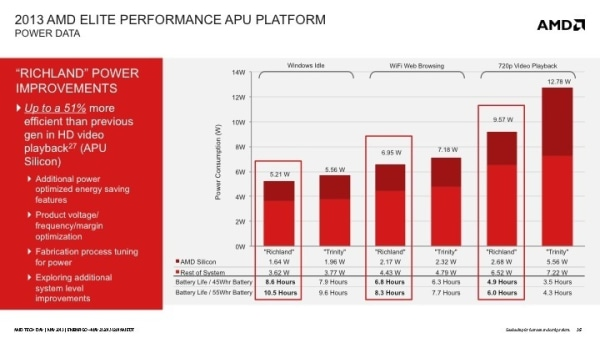 AMD outlines Elite Performance laptop APUs with game-ready
