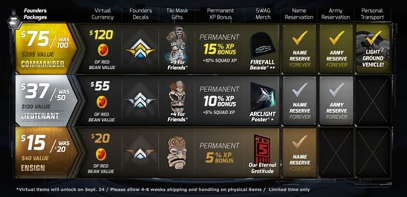 Firefall reveals founder's packages, special deals available at PAX