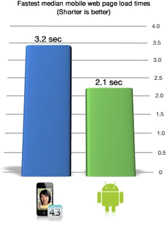 Android vs. iPhone in 'flawed' mobile browser performance test
