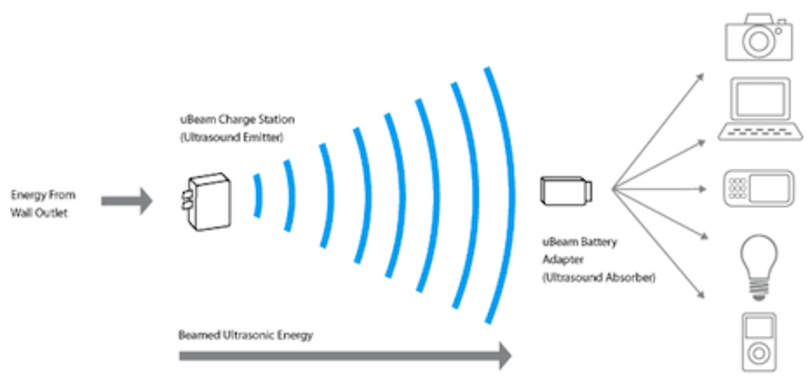 """uBeam developing """"Wi-Fi for energy"""" to enable wireless charging"""