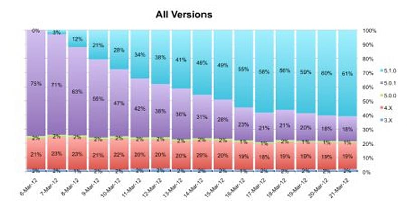 Users take to iOS 5.1 surprisingly quickly