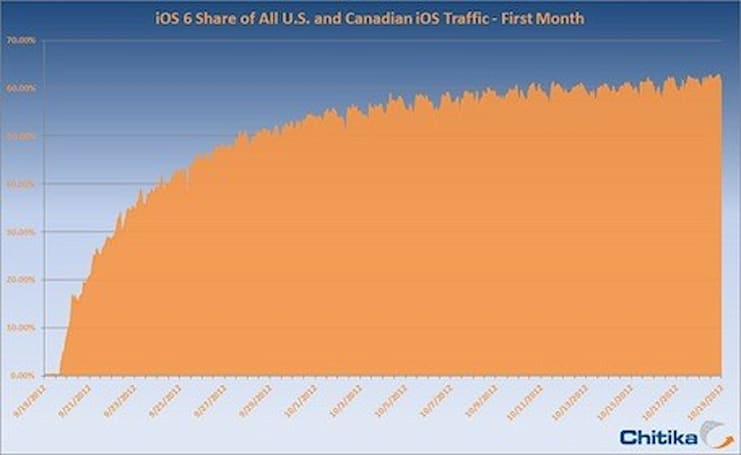 Chitika: iOS 6 adoption rate now at 60 percent